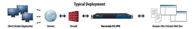 Barracuda Deployment