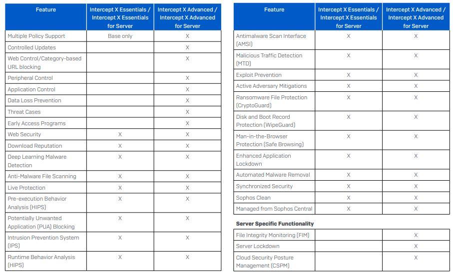 Central Essentials Feature Comparison