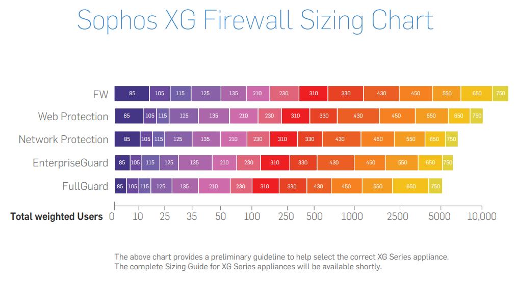 Sophos XG Sizing guide