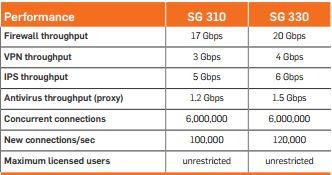 Performance Sophos SG 310